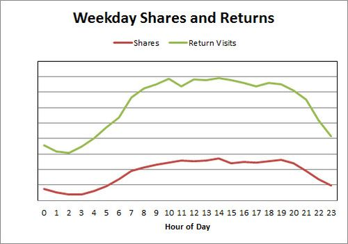 Weekday Shares and Returns