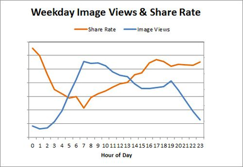 Image Views Share Rate